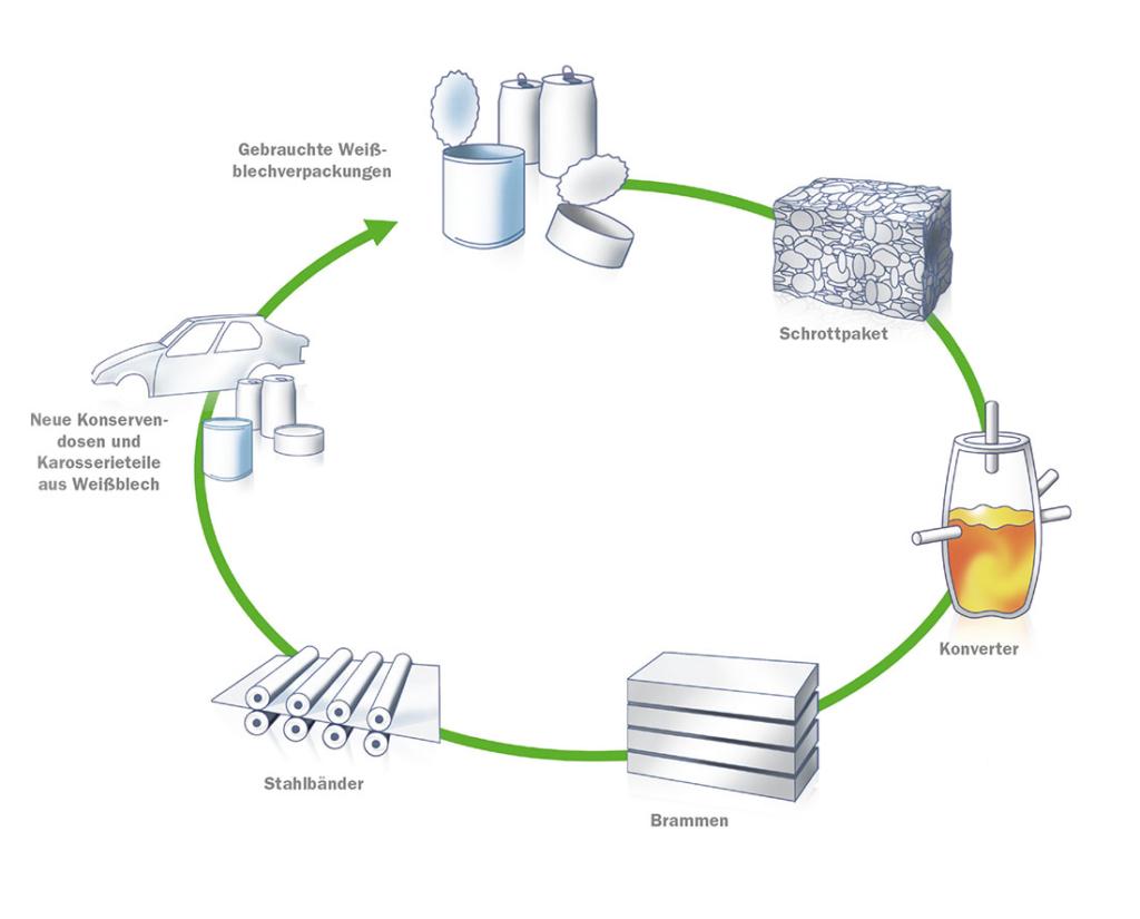 Recycling_von_Weißblech